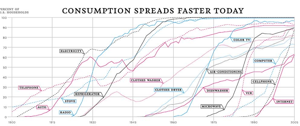 the accelerating pace of consumer product adoption